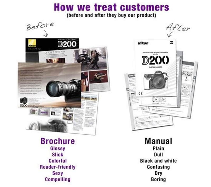 Diagram showing exciting marketing brochures for a camera juxtaposed with a plain, boring instruction manual for the same camera