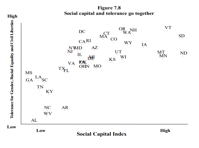 Scatter chart showing positive correlation between tolerance for gender and racial equality and social capital