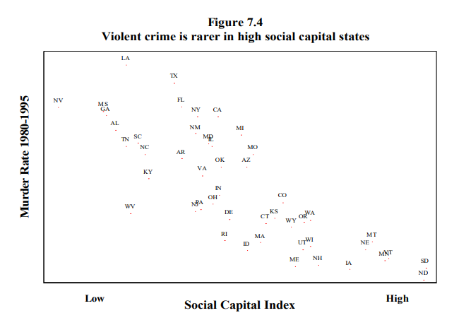 Scatter chart showing negative correlation between murder rate and social capital