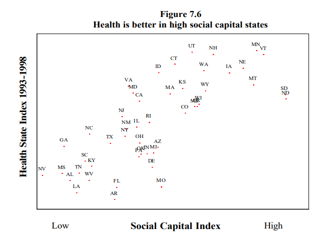 Scatter chart showing positive correlation between public health outcomes and social capital