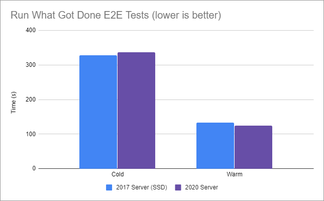 Graph showing 2017 SSD server completed in 5.4 minutes vs. 2020 server completed in 5.6 minutes