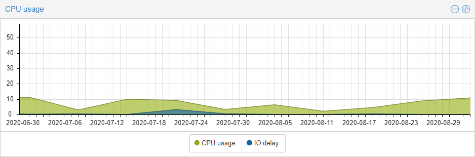 Graph of showing I never used more than 11% of my CPU
