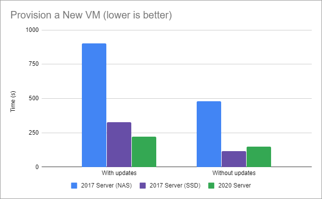 Graph showing 2020 server outperforms my 2017 server on both NAS and SSD