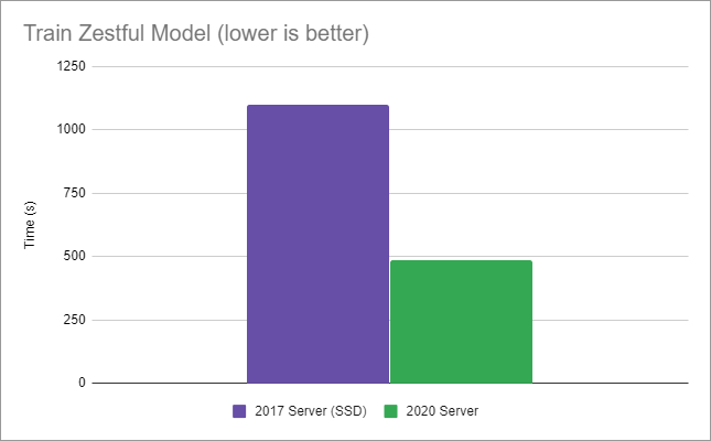 Graph showing 2017 SSD server completed in 18.3 minutes vs. 2020 server completed in 8 minutes