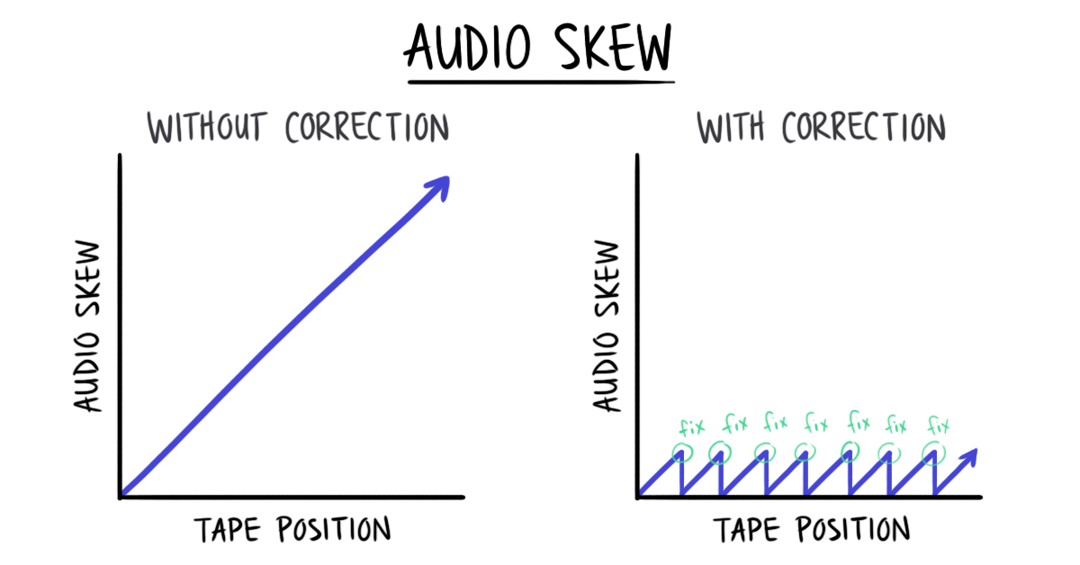 Diagram of audio skew with and without correction