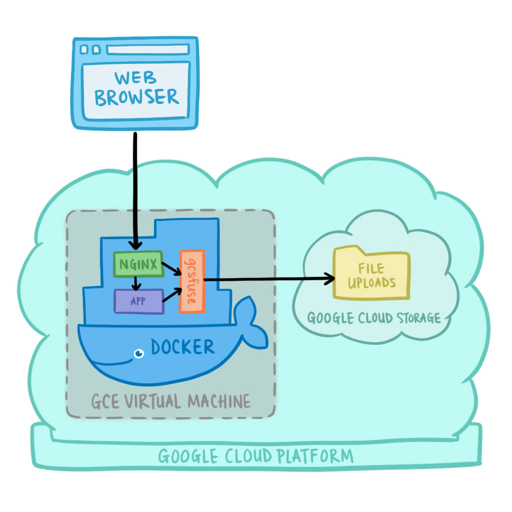 Architecture diagram of MediaGoblin + Docker + gcsfuse