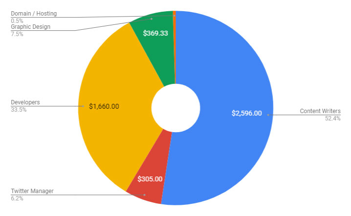 Donut chart of expenses
