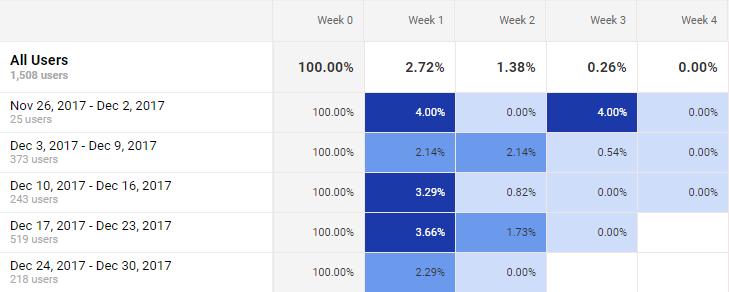 KetoHub cohort analysis