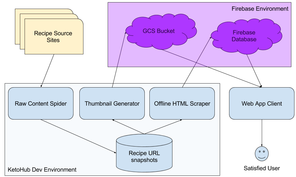 KetoHub architecture diagram