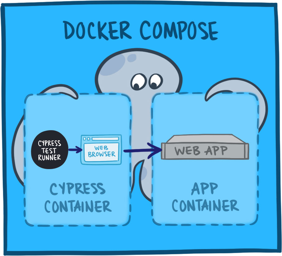 Diagram of Docker container architecture
