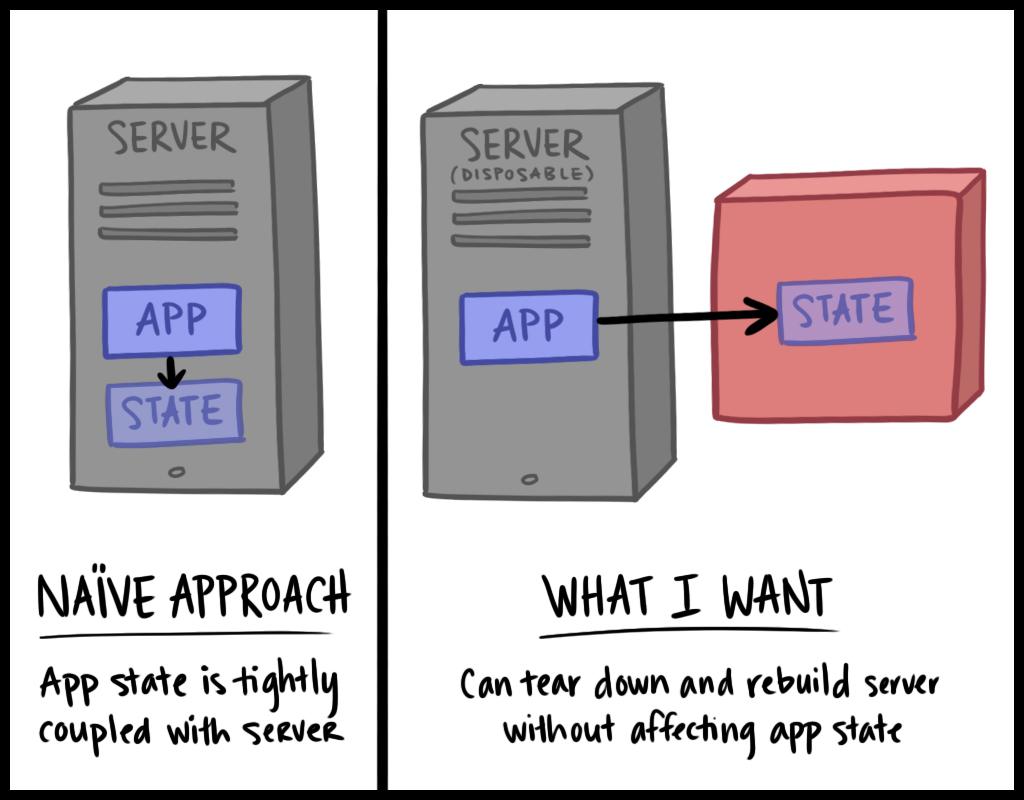 Naive architecture vs desired architecture
