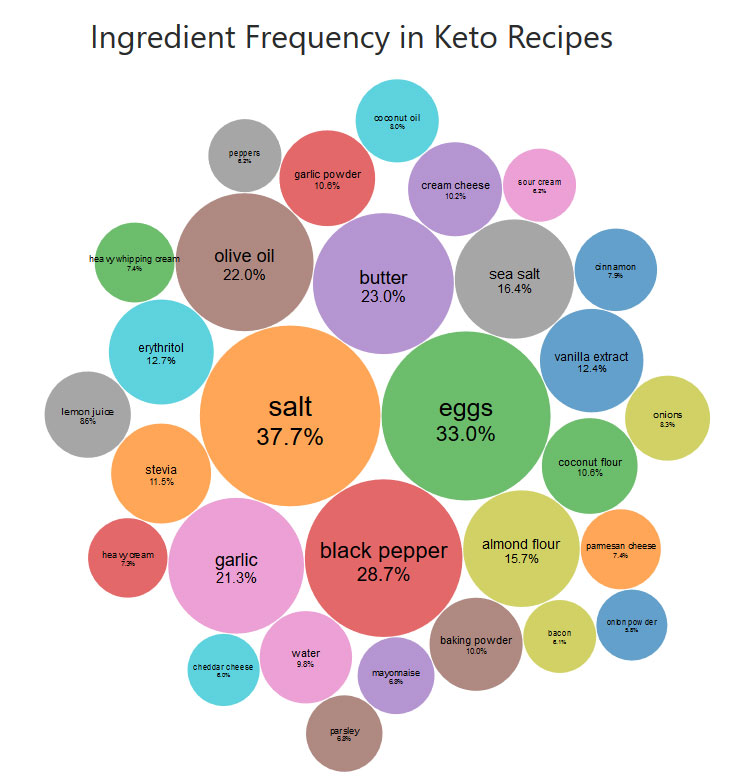 Bubble cloud of ingredient frequency in keto recipes