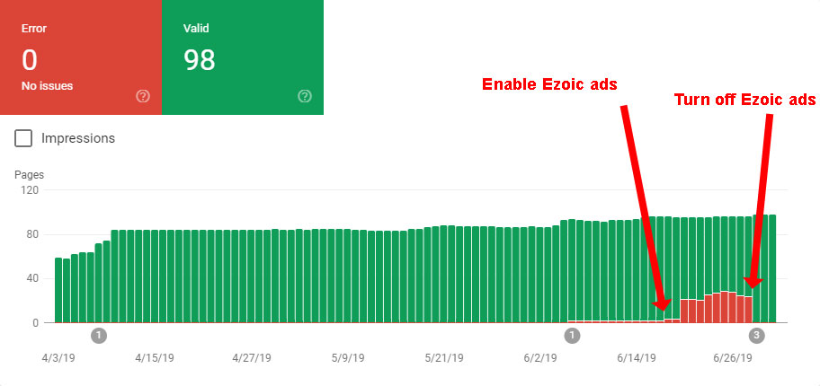 Graph of errors in Google Search Console