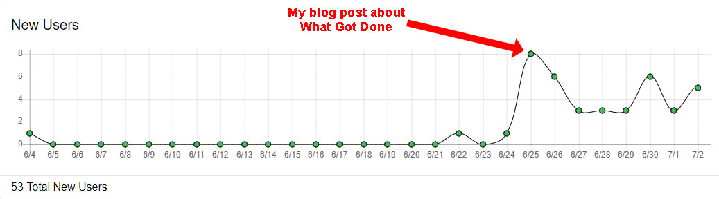 What Got Done signup graph