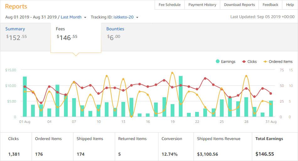 Screenshot of Amazon Affiliate earnings