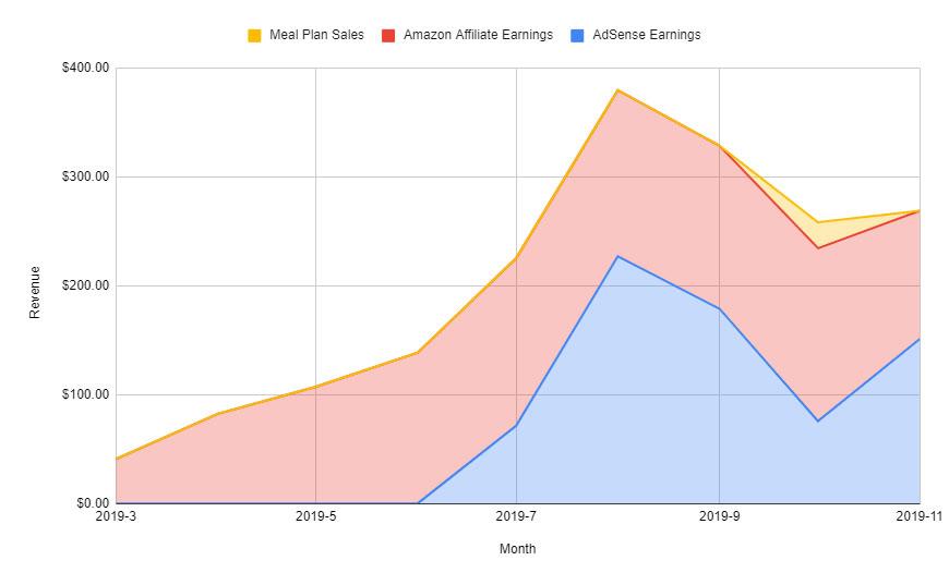 Is It Keto revenue graph