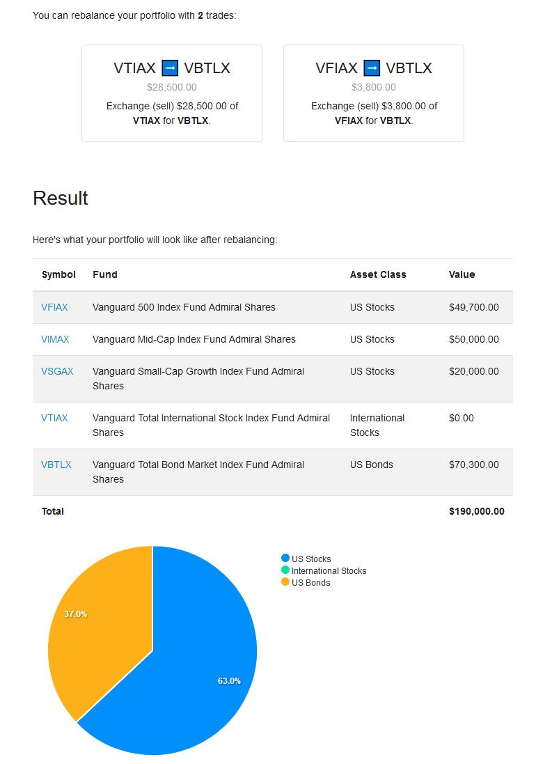 Screenshot of Portfolio Rebalancer showing rebalanced assets