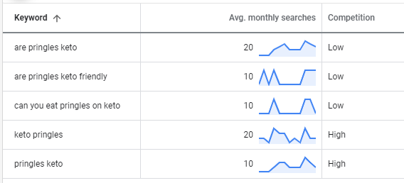 Google keywords planner results for pringles and keto related searches