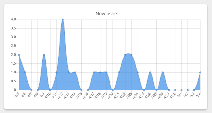 Graph of 2-3 signups per day throughout April