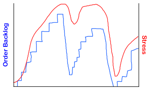 Graph showing large order backlogs and consequent spikes in stress