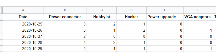 Google Sheet screenshot of order count by day.