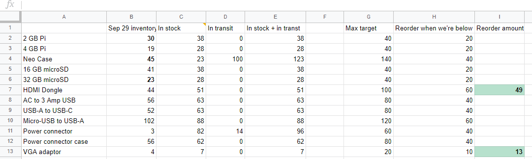 New spreadsheet shows totals of what's in stock and when to reorder