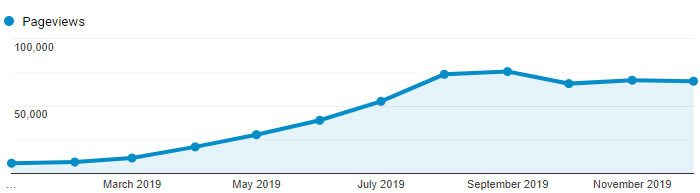 Graph of Is It Keto pageviews increasing each month until flattening out in August